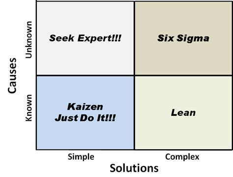 six sigma vs lean six sigma pristine learning private limited