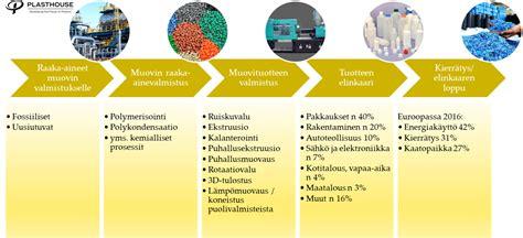 mistae muovit valmistetaan ja miten biomuovit siihen