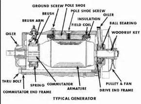 used generator prices in pakistan automotive wiring basics 12 on automotive wiring basics