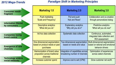 Buku Marketing 3 0 ristandy hadiansyah 187 nasional workshop marketing 3 0
