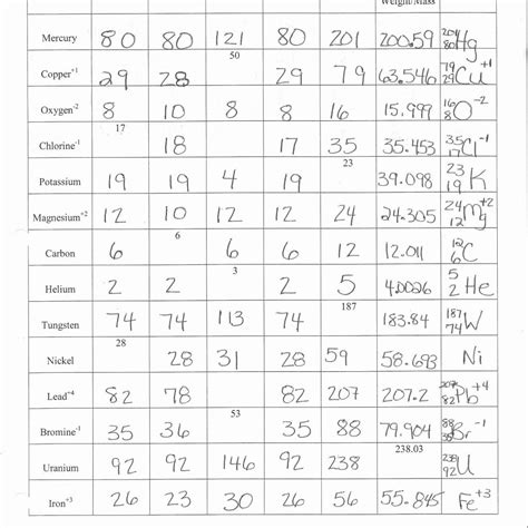atoms and ions worksheet answer key free printables