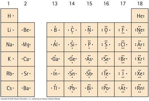 gold electron dot diagram atomic bonds and molecules by chris gregg