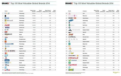 2015 Brandz Top 100 Toyota And Bmw Are The Most Valuable Car Brands by Brandz Top 100 2014 Markenwert Bmw Auf Rang 2 Der Autobauer