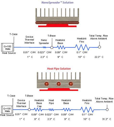 thermal resistance 2010 resistor celsia helps keeping led lights cool leds review