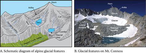diagram of a glacier valley glaciers diagram valley glaciers form elsavadorla
