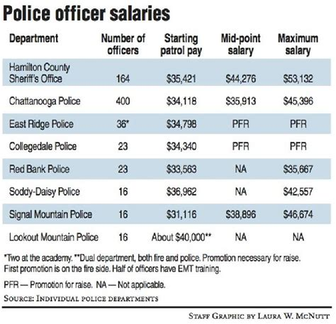 Starting Salary For A Officer by Signal Mountain Say Salaries A Factor In Officer