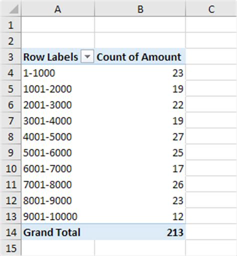Excel Frequency Table by Frequency Distribution In Excel Easy Excel Tutorial