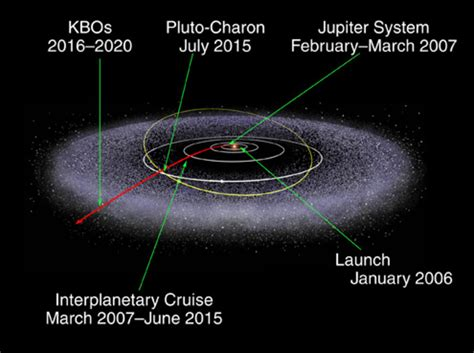 new horizons beyond pluto new horizons mission is not over yet