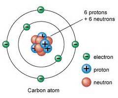 Protons Neutrons And Electrons Of Phosphorus Mrfeatherscience P2 11 Putting Radiation To Use