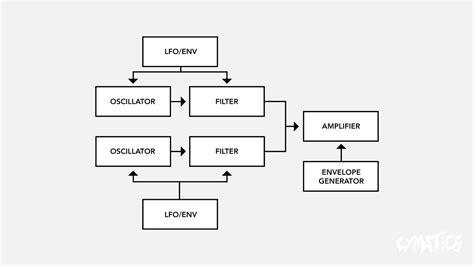 Sound Design Basics Subtractive Synthesis Cymatics Fm