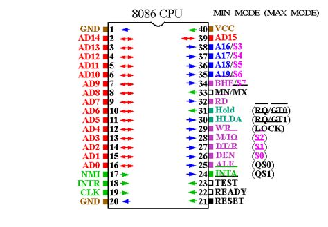 microprocessor 8086 pin diagram 8086 88 device specifications