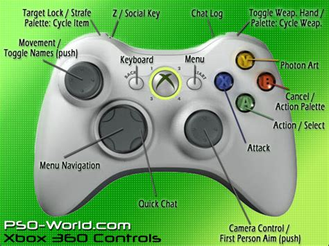 xbox 360 controller layout for pc xbox 360 control layout