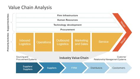 Porter Value Chain Template by Porter Value Chain Ppt Best Chain 2018