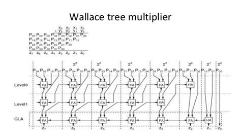 wallace tree multiplier tutorial binary multiplier logic diagram wiring diagram