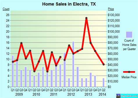 electra texas map electra texas tx 76360 profile population maps real estate averages homes statistics