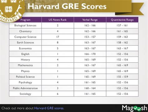 Stanford Mba Gre Scores Average by What Is The Standard Gre Score For Stanford