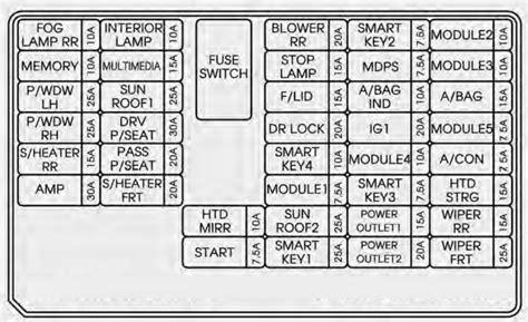 where is the fuse box in a 2014 gmc html autos post kia sorento 2014 2015 fuse box diagram auto genius