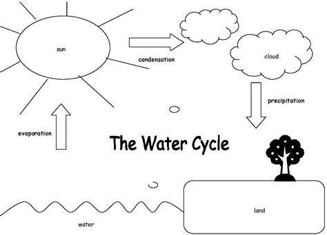 Water Cycle Worksheet by Water Cycle Theme On Water Cycle Preschool Science Experiments And Learning Centers