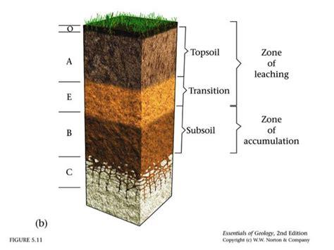 soil horizons diagram soils lesson 0088 tqa explorer