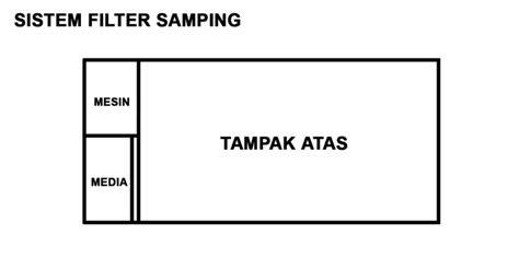 Pompa Aquarium Paling Bagus aquascape design jenis filter yang umum digunakan
