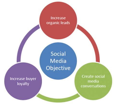 define your social media objectives jefkalil