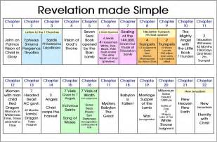 pin revelation timeline chart on