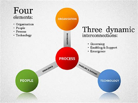 Process Improvement Diagram For Presentations In Powerpoint And Keynote Ppt Star Process Improvement Presentation Template