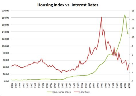 lowest housing prices in usa united states how do historically low interest rates affect real estate prices personal