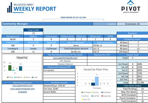 manager weekly report template 28 images management
