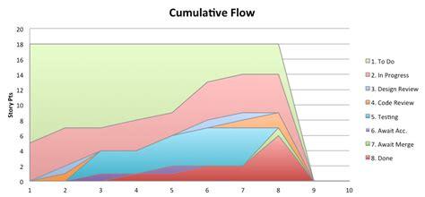 cumulative flow diagram excel cumulative flow diagram 28 images cumulative flow