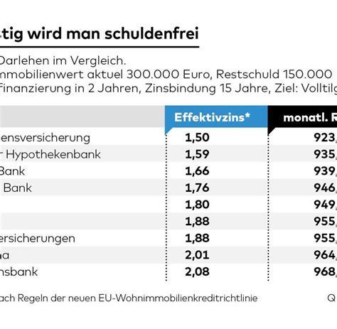 bank bilige kredit muenchen wohneigentum billig geld verf 252 hrt deutsche zum hauskauf