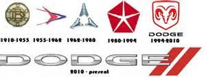 Dodge Ram Logo History Dodge Logo History And Emblem Evolution Logorealm