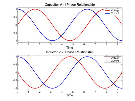 phase angle for inductor in phase and quadrature components