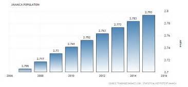 Gambia Calendã 2018 Jamaica Population 1960 2017 Data Chart Calendar