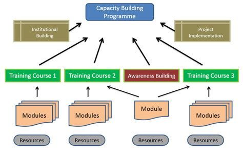 Capacity Building Template Capacity Development Downloads Institute For Applied