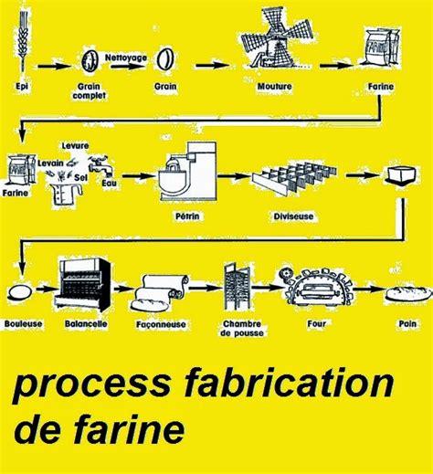 diagramme de fabrication de la farine de blé process de fabrication de la farine