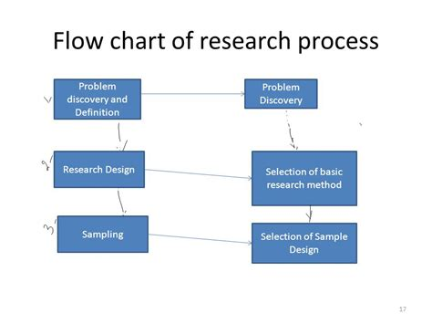 flowchart of research methodology market research process flowchart create a flowchart