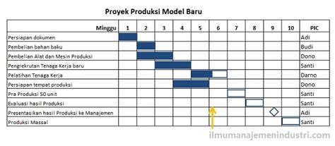 cara membuat tabel jadwal kegiatan di excel pengertian gantt chart dan cara membuatnya ilmu