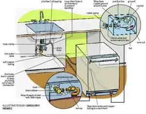 Install A Dishwasher Dishwashers Dishwasher Install
