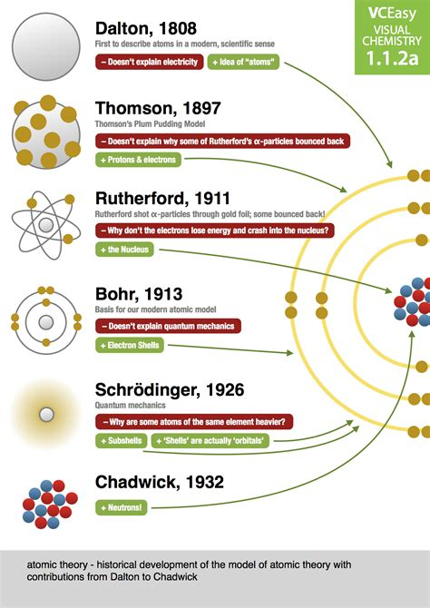 atomic fe themes history of atomic theory google search chemistry