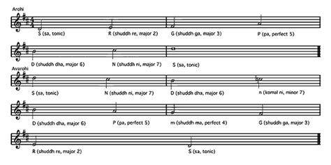 a pattern of notes used in indian music indian music project