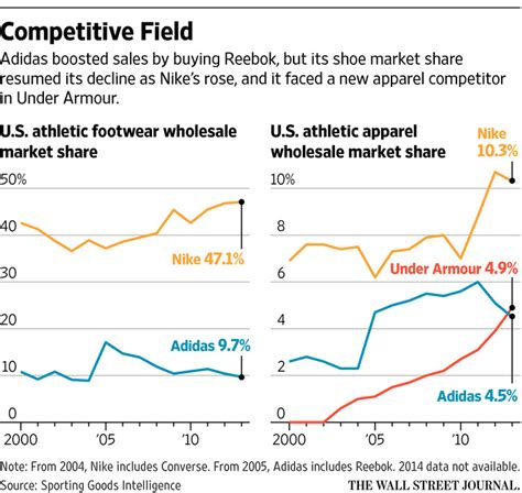 basketball shoe market how adidas aims to get its cool back wsj