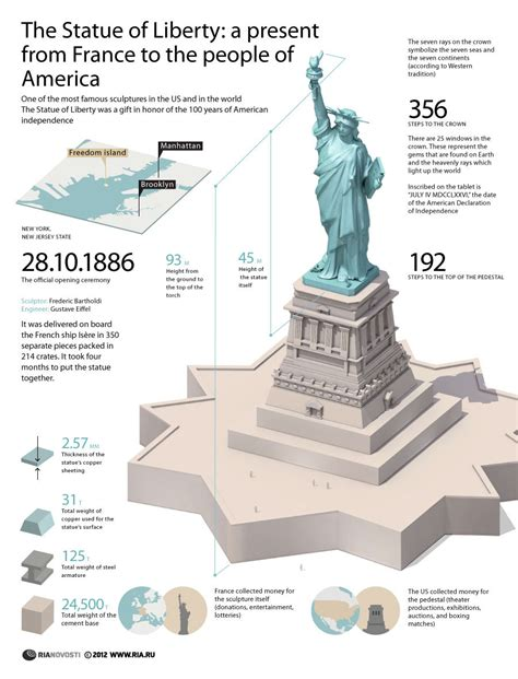 was the statue of liberty a gift from the people of france the statue of liberty a present from france to the people