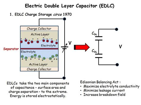 electrical layer capacitor capacitance nanohub org resources symposium on nanomaterials for energy graphitic petals for