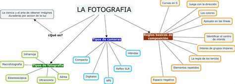 sobre la fotografia la fotograf 237 a mapa conceptual de la fotograf 237 a