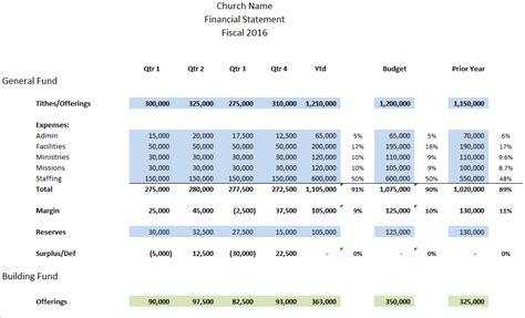quarterly financial report template   church