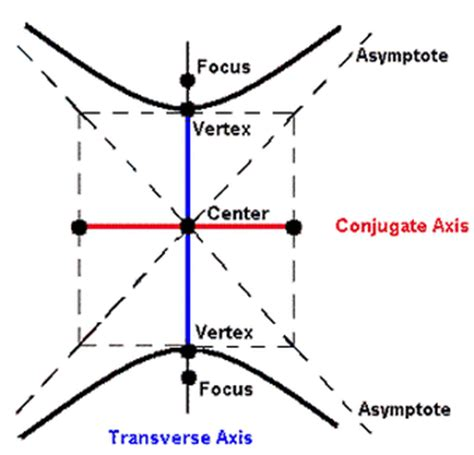 conic section hyperbola analytic geometry nohemi g digital portfolio 2012 2013
