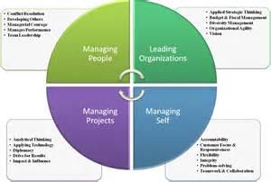 core leadership competencies management spring 2014