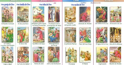 imagenes biblicas antiguo testamento erlijioko irakaslea linea del tiempo biblia