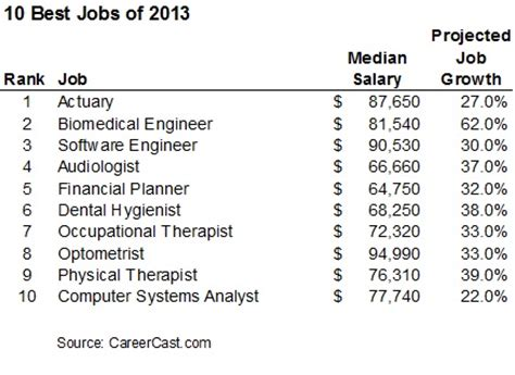 top 10 psychopath professions top 10 professions with fewest another top 10 list the best jobs in the country stewart
